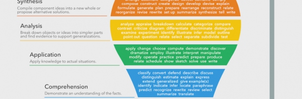 Bloom's Taxonomy Verbs – Free Classroom Chart Handout