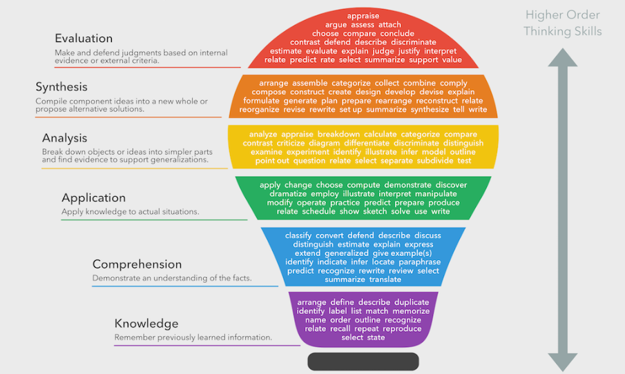Bloom's Taxonomy Verbs – Free Classroom Chart Handout