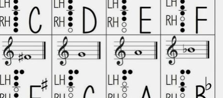 Recorder Finger Chart