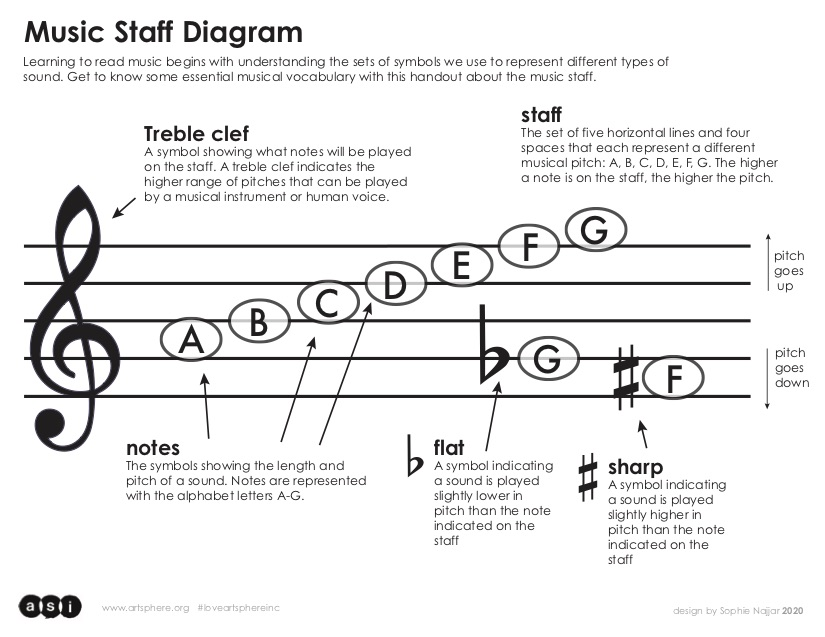 click here to download the musical staff handout PDF