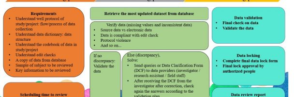 Review Data