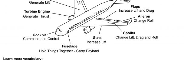 Learn Airplane Parts and Functions